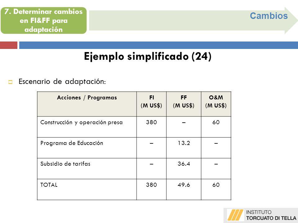 7. Determinar cambios en FI&FF para adaptación