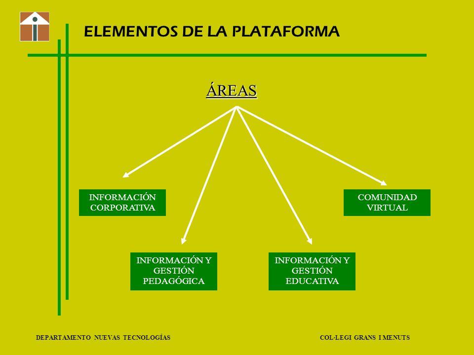 ELEMENTOS DE LA PLATAFORMA