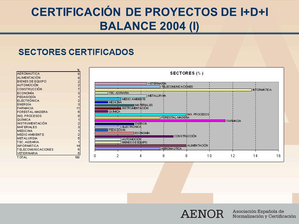 CERTIFICACIÓN DE PROYECTOS DE I+D+I BALANCE 2004 (I)