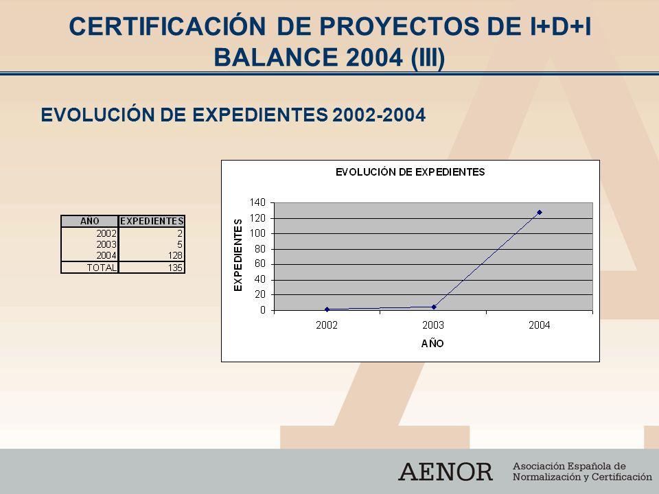 CERTIFICACIÓN DE PROYECTOS DE I+D+I BALANCE 2004 (III)