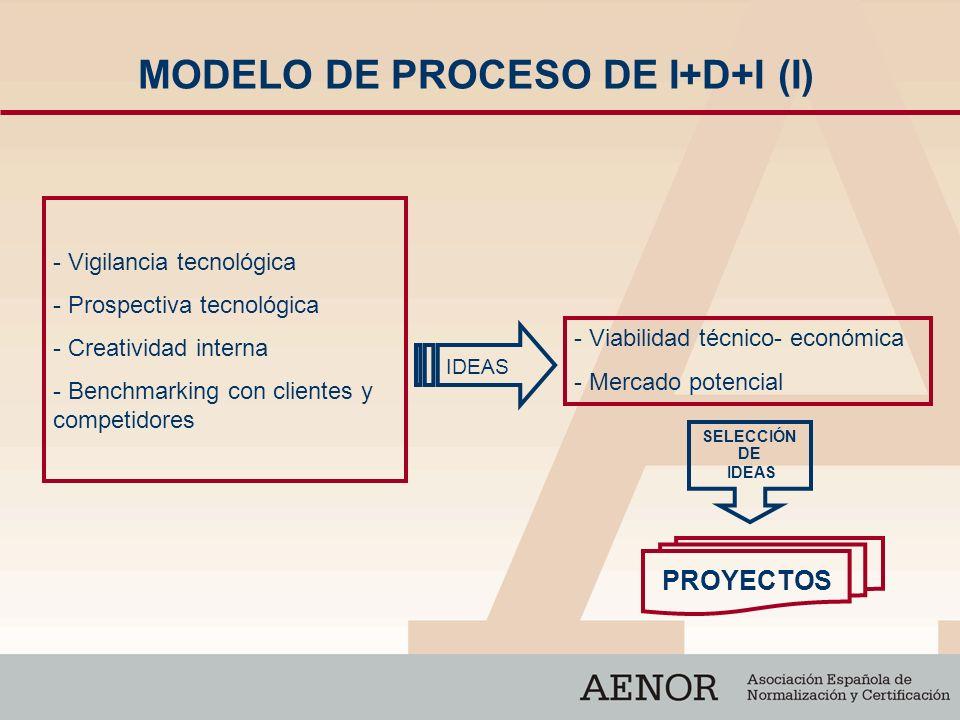 MODELO DE PROCESO DE I+D+I (I)