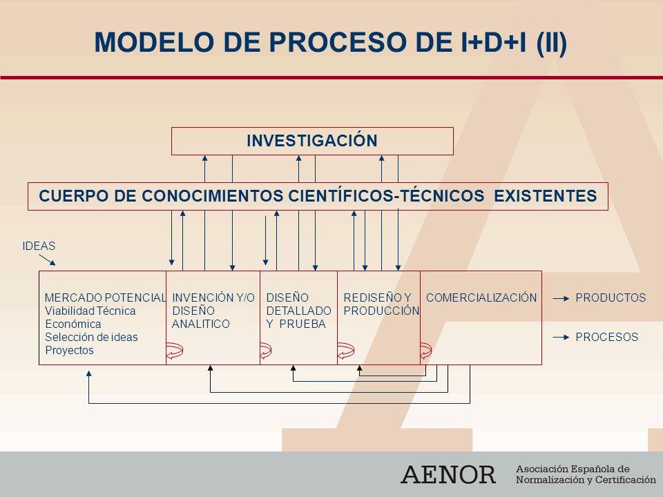 MODELO DE PROCESO DE I+D+I (II)