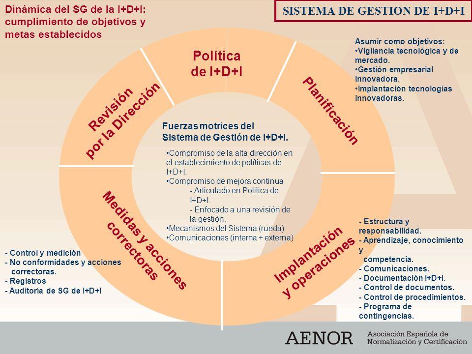 SISTEMA DE GESTION DE I+D+I