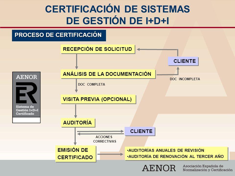 CERTIFICACIÓN DE SISTEMAS DE GESTIÓN DE I+D+I