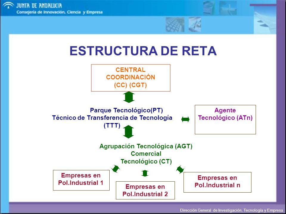 ESTRUCTURA DE RETA CENTRAL COORDINACIÓN (CC) (CGT)