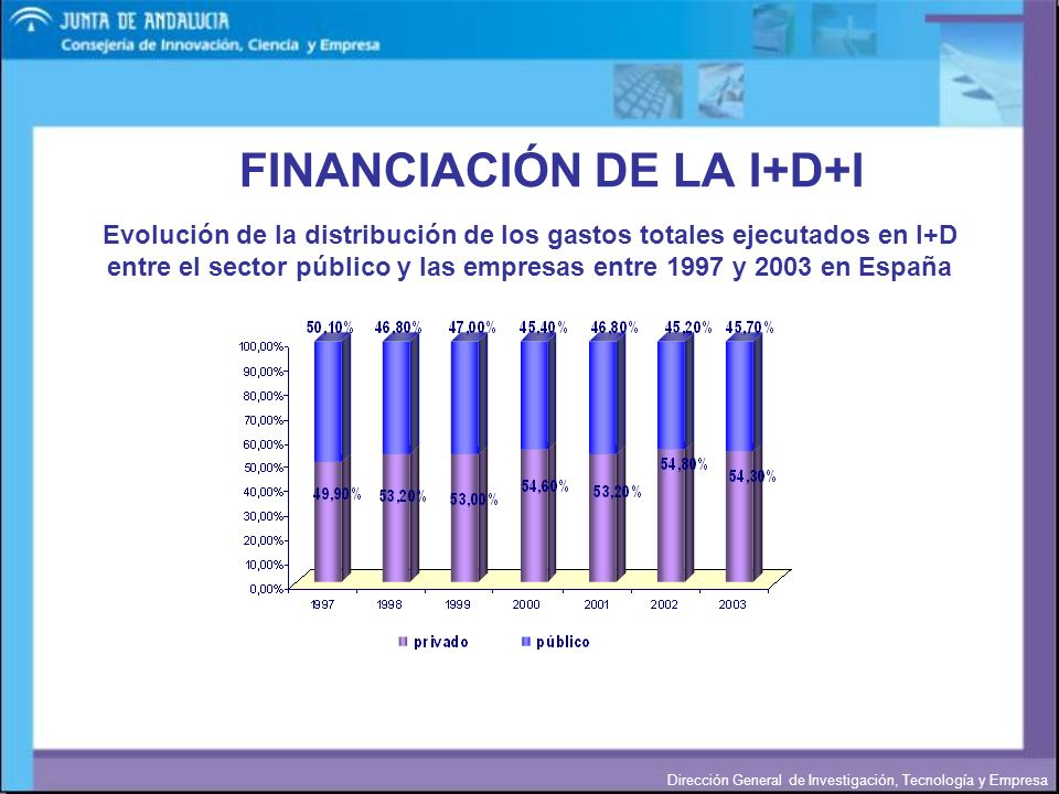 FINANCIACIÓN DE LA I+D+I
