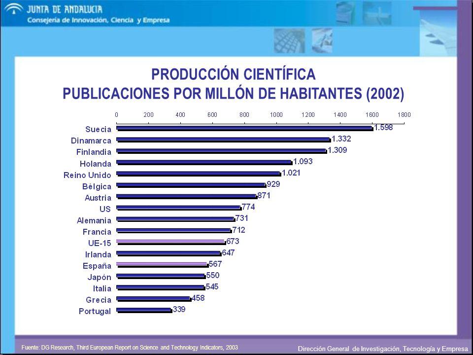 PRODUCCIÓN CIENTÍFICA PUBLICACIONES POR MILLÓN DE HABITANTES (2002)