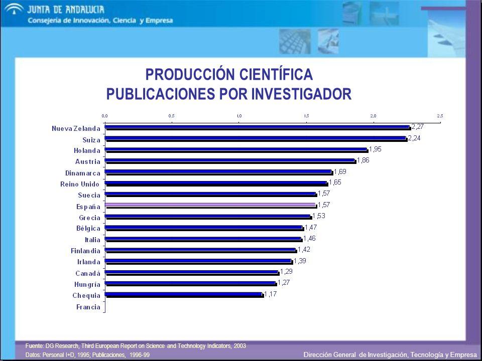 PRODUCCIÓN CIENTÍFICA PUBLICACIONES POR INVESTIGADOR