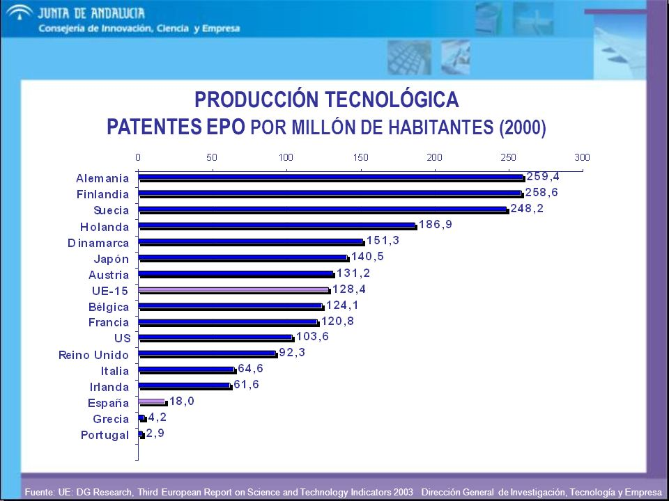 PRODUCCIÓN TECNOLÓGICA PATENTES EPO POR MILLÓN DE HABITANTES (2000)