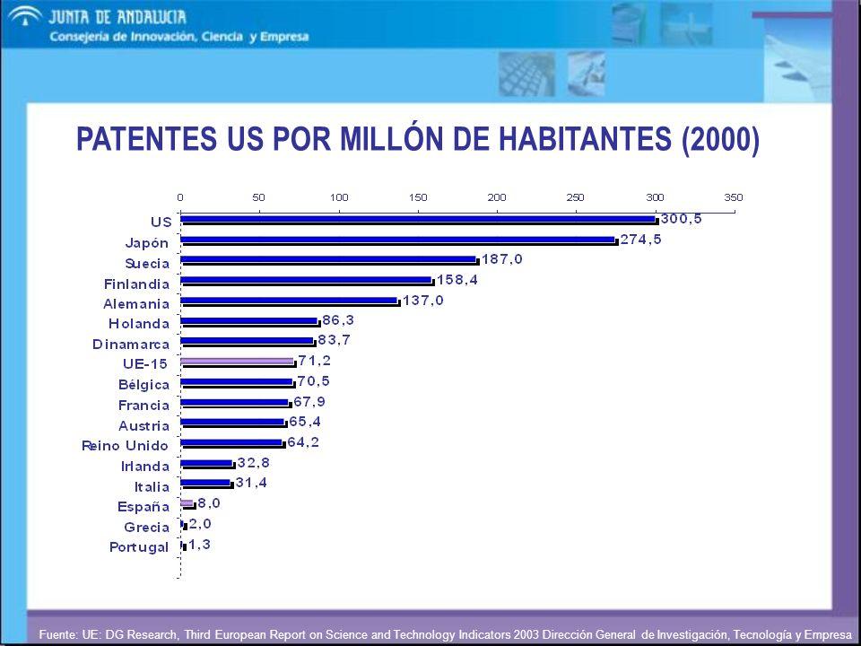 PATENTES US POR MILLÓN DE HABITANTES (2000)