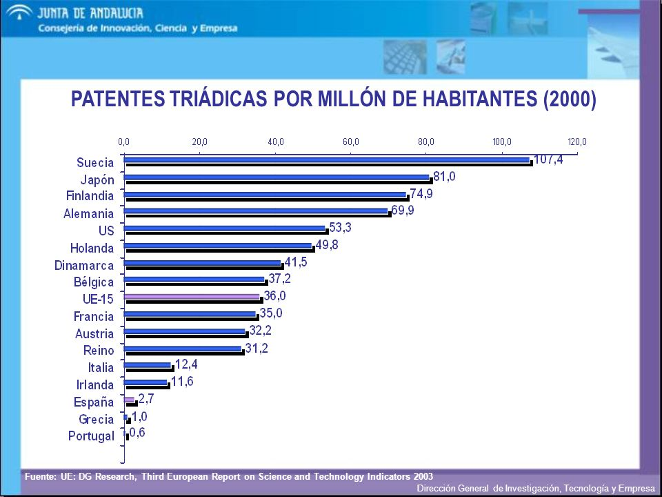 PATENTES TRIÁDICAS POR MILLÓN DE HABITANTES (2000)