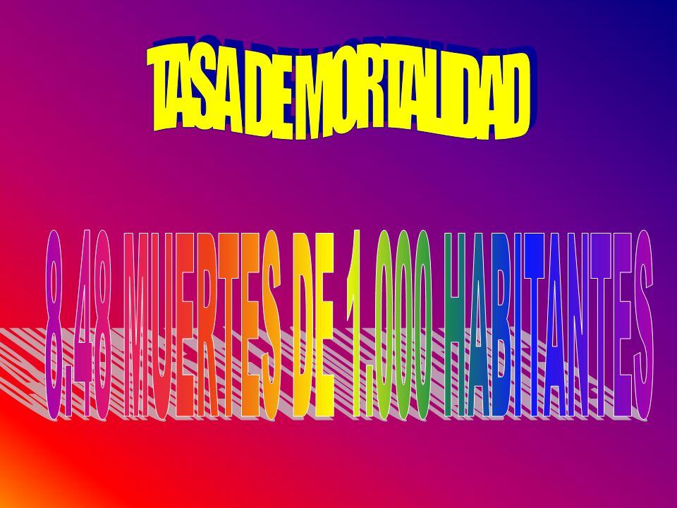 TASA DE MORTALIDAD 8.48 MUERTES DE 1.000 HABITANTES