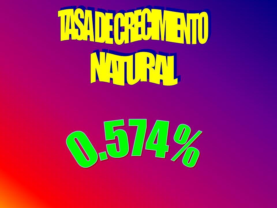 TASA DE CRECIMIENTO NATURAL 0.574%