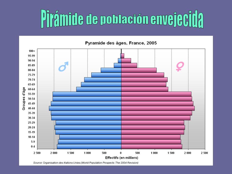 Pirámide de población envejecida