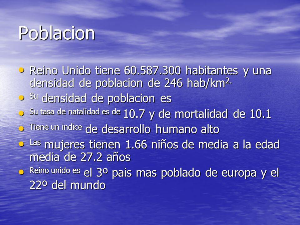 PoblacionReino Unido tiene 60.587.300 habitantes y una densidad de poblacion de 246 hab/km2. Su densidad de poblacion es.