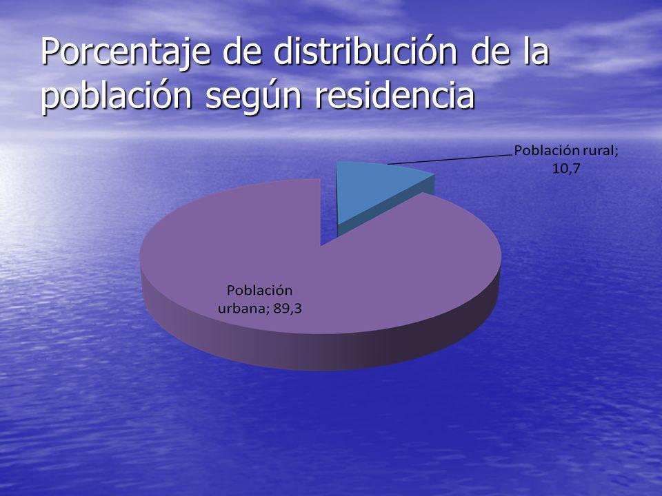 Porcentaje de distribución de la población según residencia
