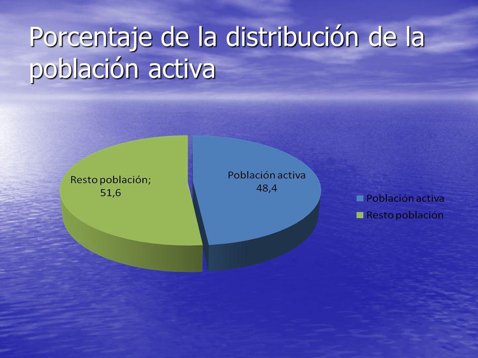Porcentaje de la distribución de la población activa