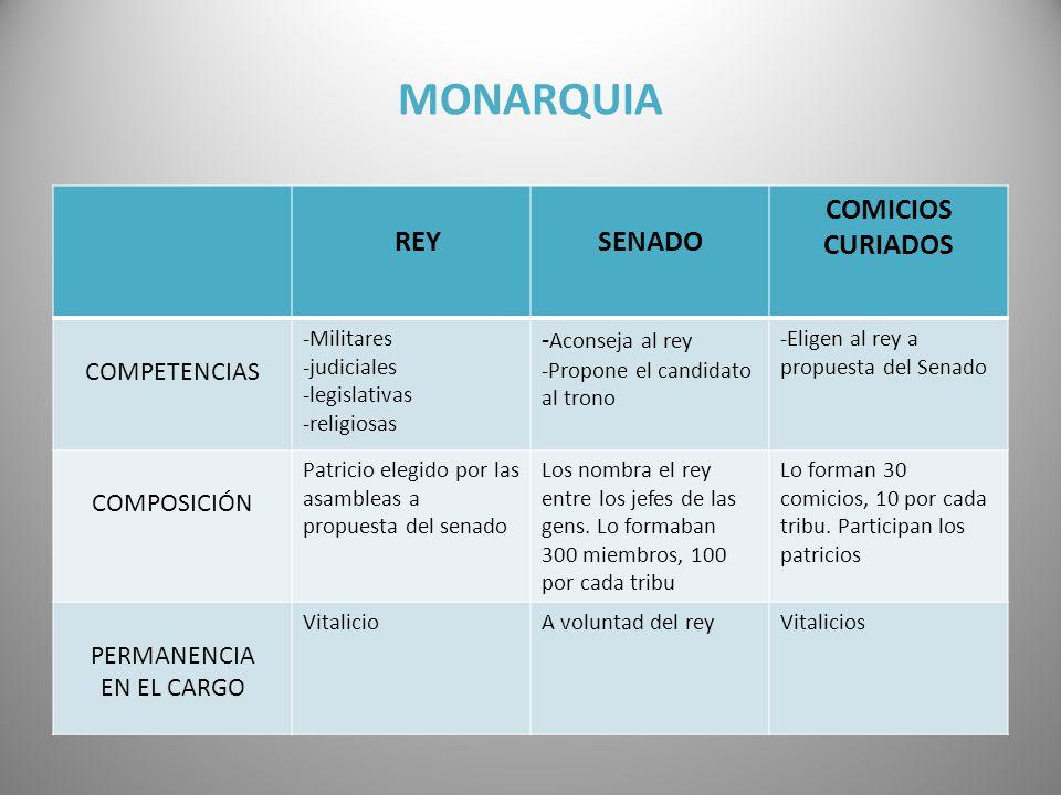 MONARQUIA COMICIOS CURIADOS SENADO REY -Aconseja al rey COMPETENCIAS