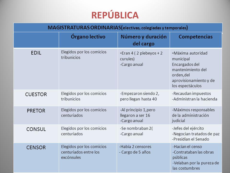 REPÚBLICA MAGISTRATURAS ORDINARIAS(electivas, colegiadas y temporales)