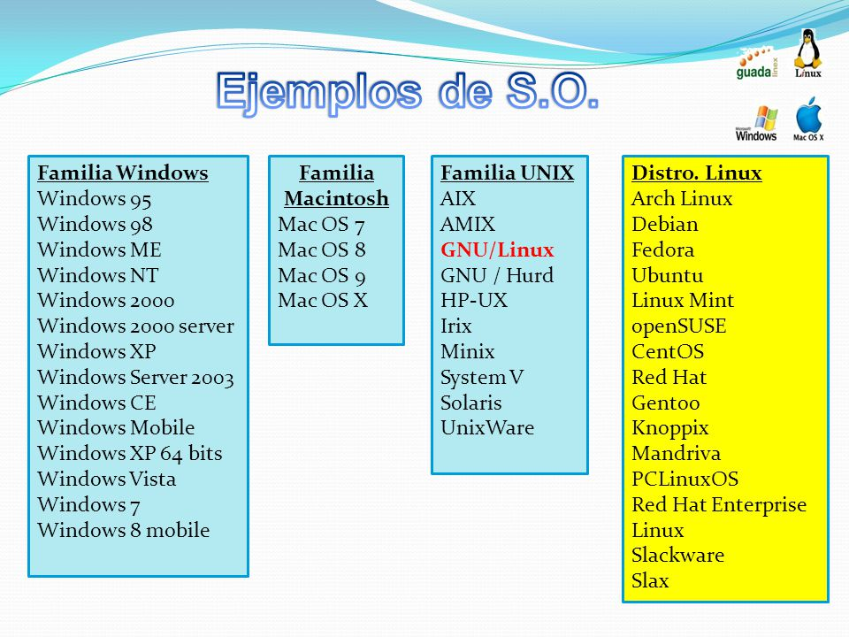 Ejemplos de S.O. Familia Windows Windows 95 Windows 98 Windows ME