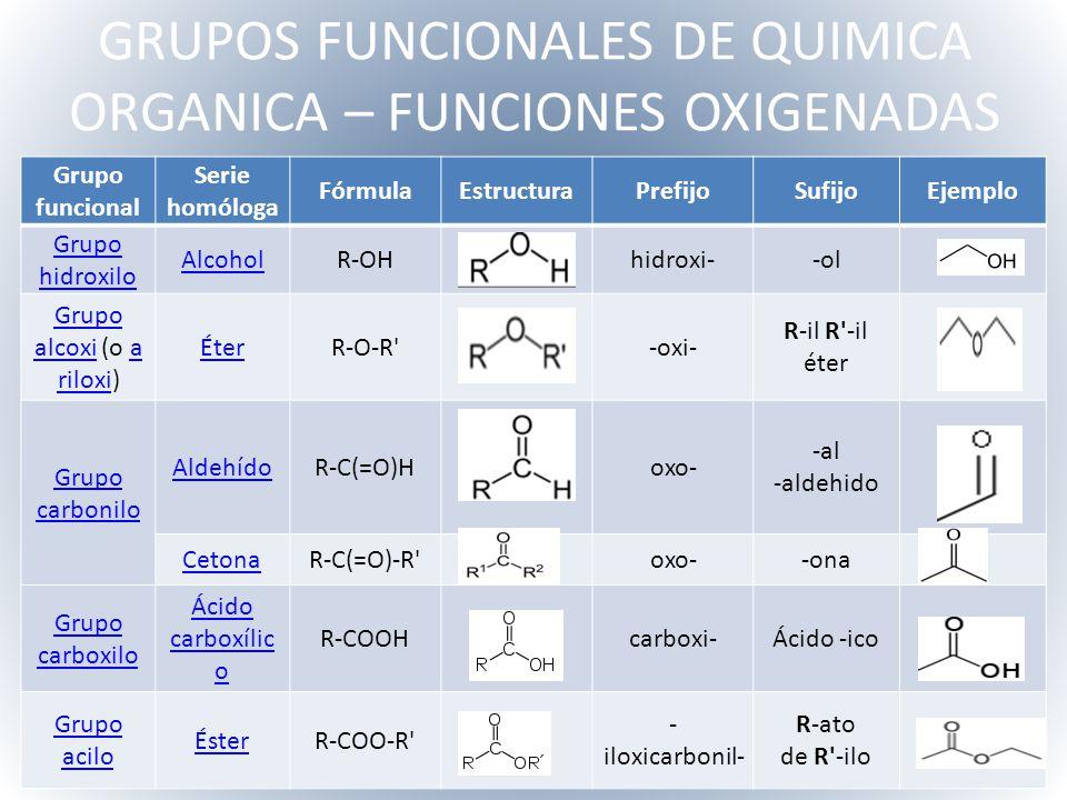 Presentacion De Los Grupos Funcionales: QUIMICA ORGANICA YENNY PAOLA CALDERON MORA LIC. BIOLOGIA Y