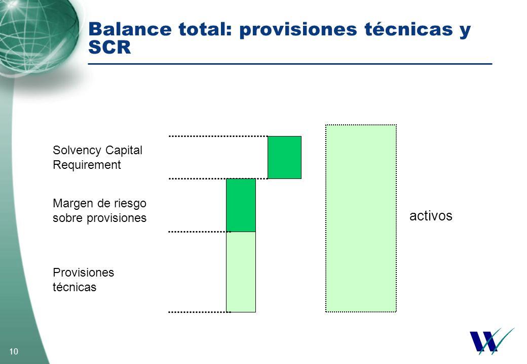 Balance total: provisiones técnicas y SCR