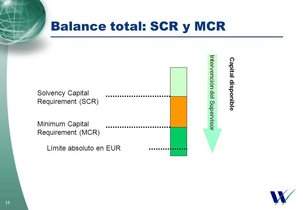 Balance total: SCR y MCR
