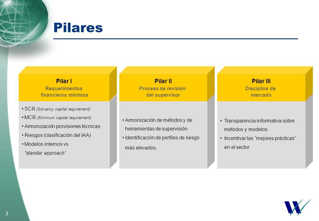 Pilares Pilar I Pilar II Pilar III Requerimientos financieros mínimos