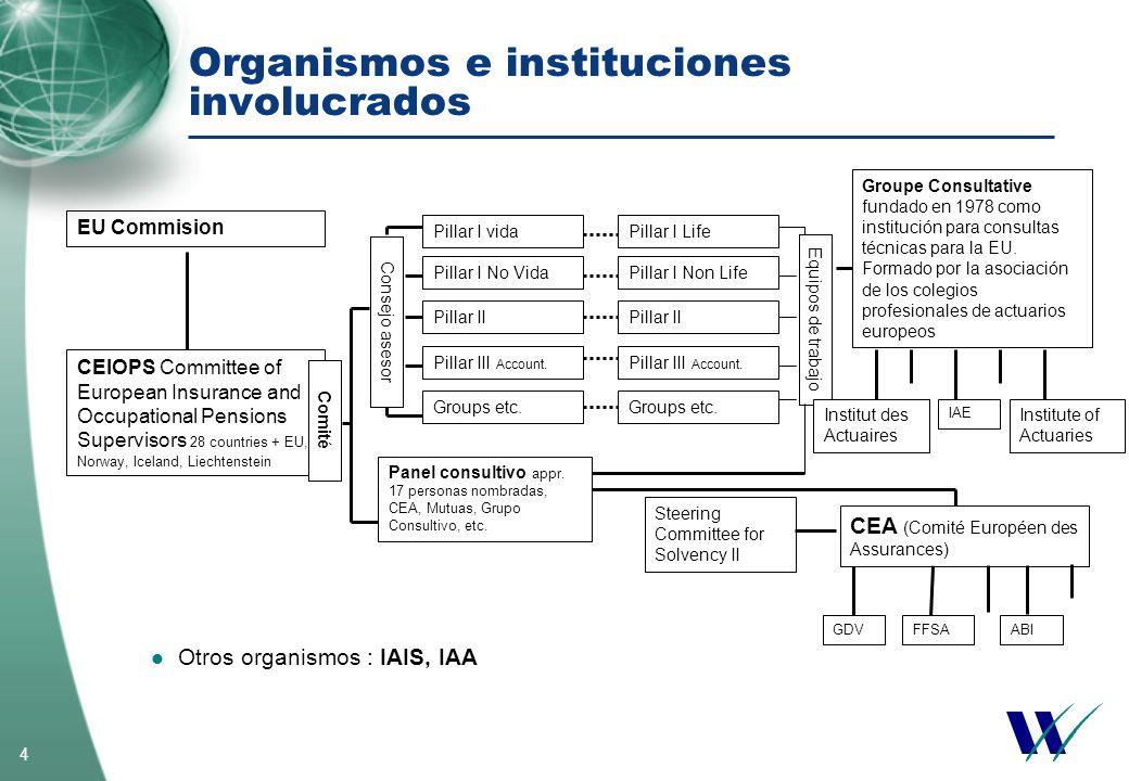 Organismos e instituciones involucrados