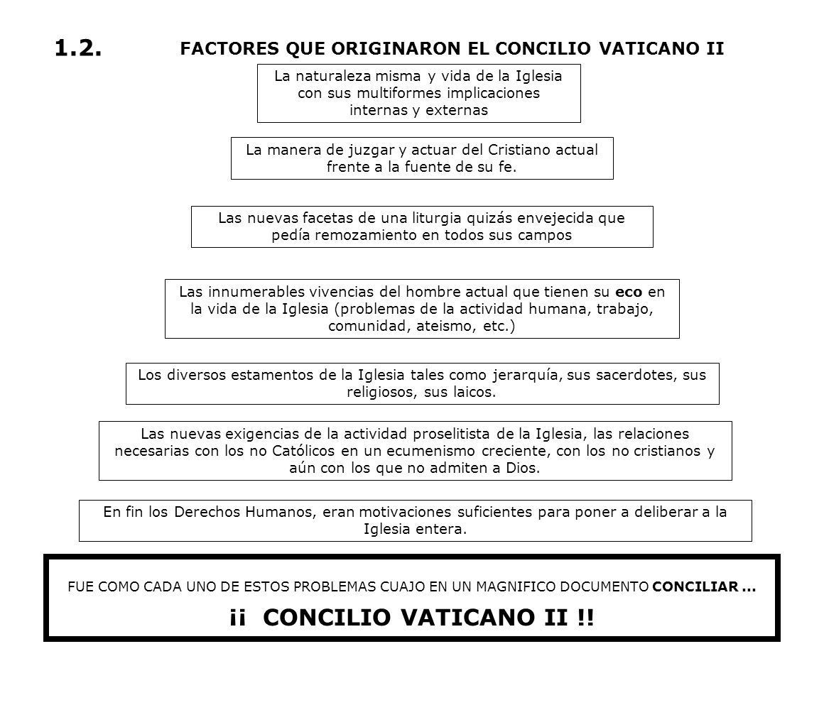 ¡¡ CONCILIO VATICANO II !!