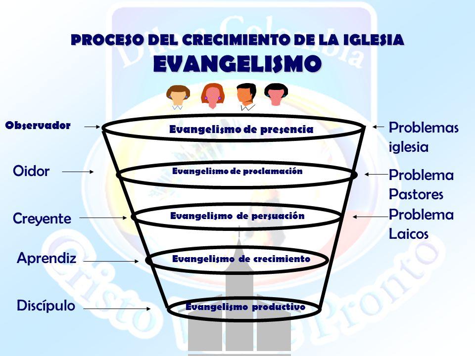 PROCESO DEL CRECIMIENTO DE LA IGLESIA EVANGELISMO