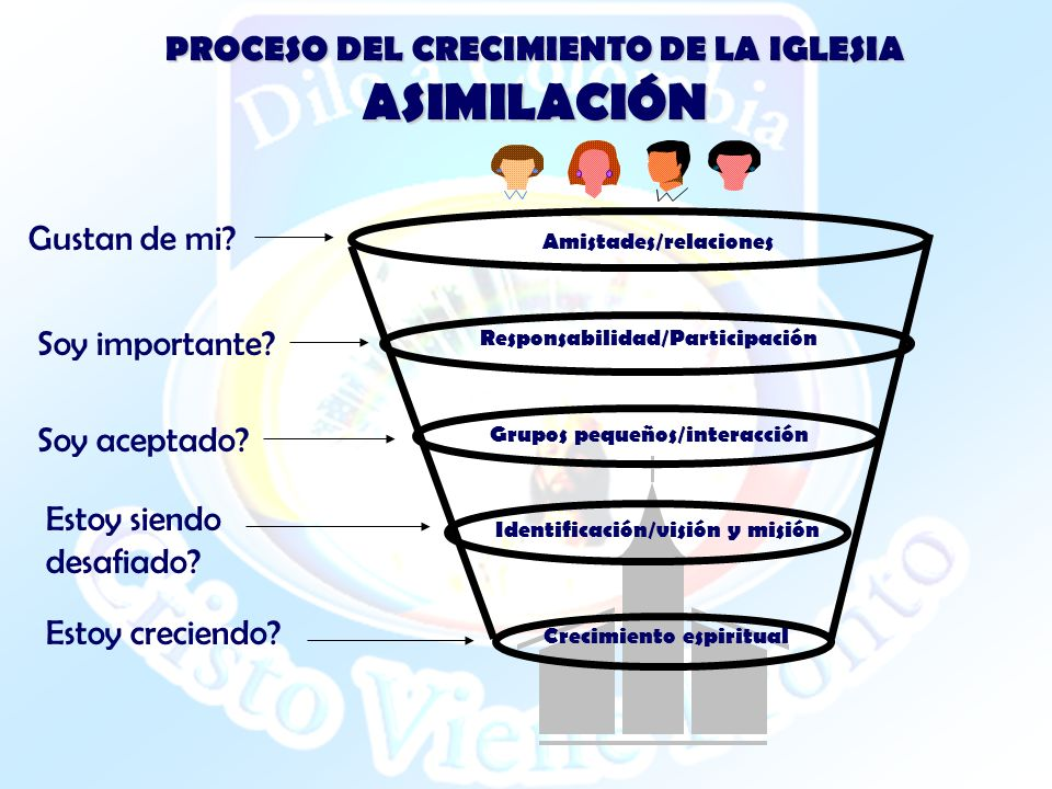 PROCESO DEL CRECIMIENTO DE LA IGLESIA ASIMILACIÓN