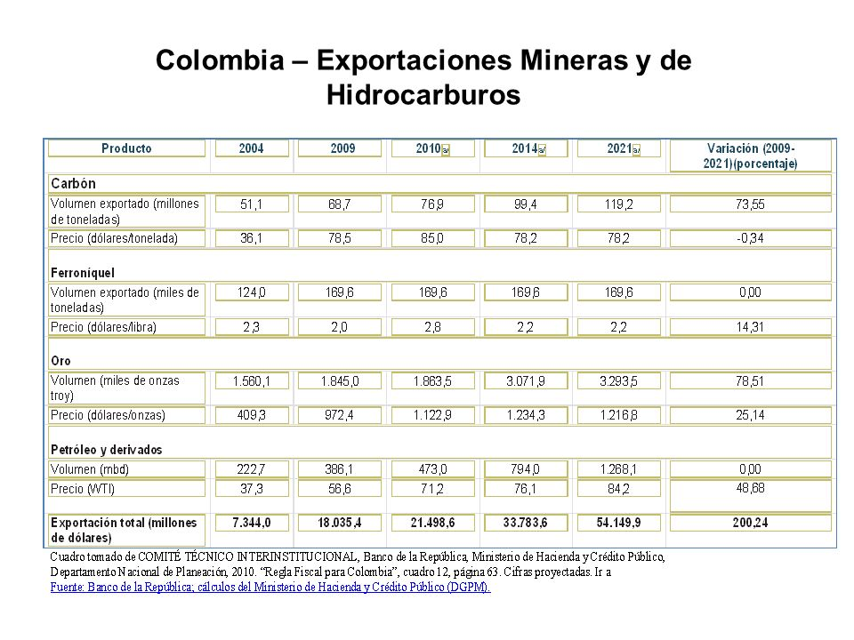 Colombia – Exportaciones Mineras y de Hidrocarburos
