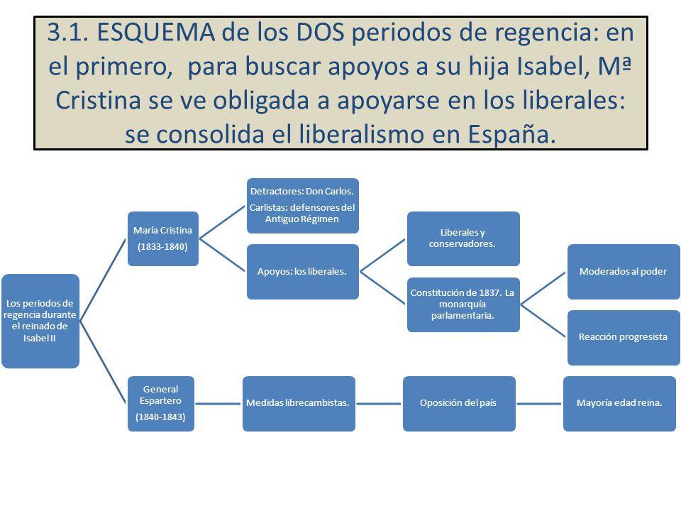 3.1. ESQUEMA de los DOS periodos de regencia: en el primero, para buscar apoyos a su hija Isabel, Mª Cristina se ve obligada a apoyarse en los liberales: se consolida el liberalismo en España.
