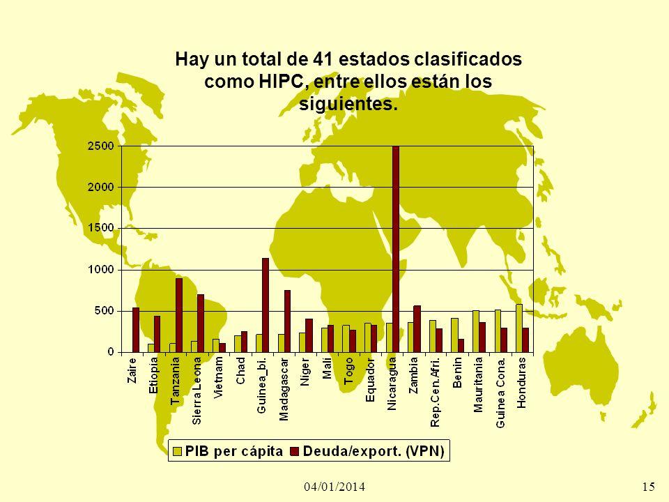 Hay un total de 41 estados clasificados como HIPC, entre ellos están los siguientes.