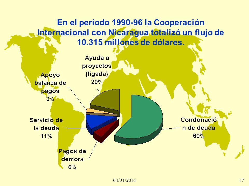 En el período 1990-96 la Cooperación Internacional con Nicaragua totalizó un flujo de 10.315 millones de dólares.