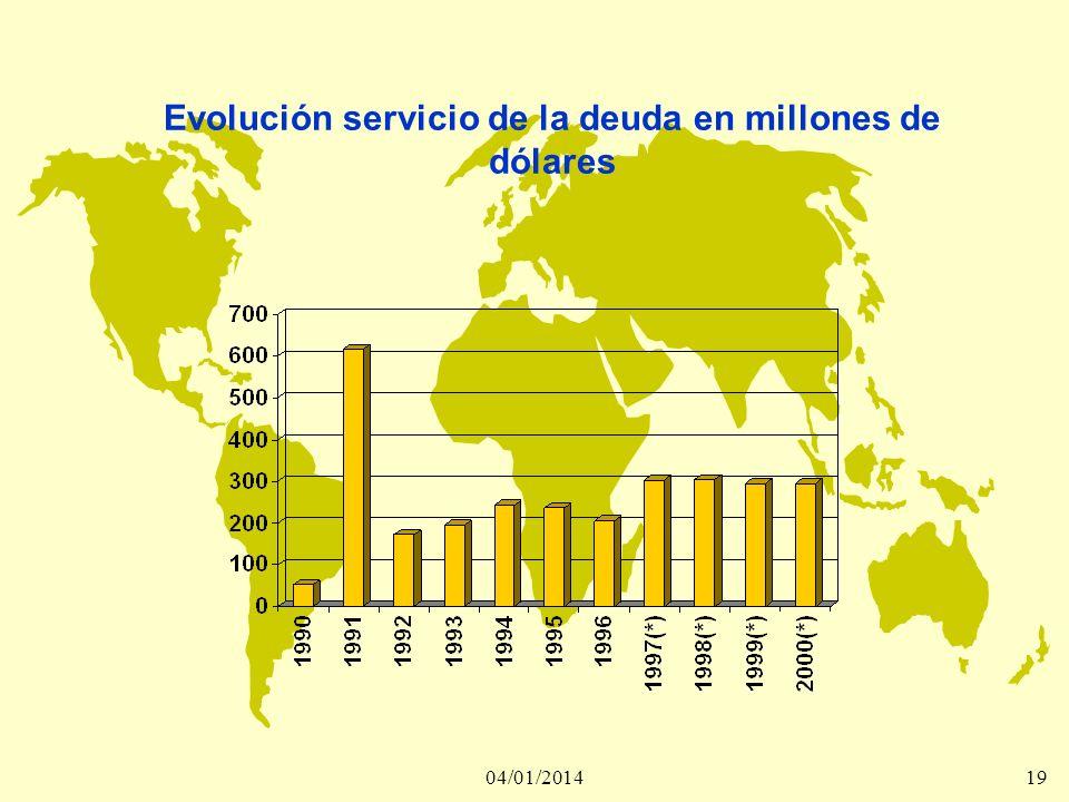Evolución servicio de la deuda en millones de dólares