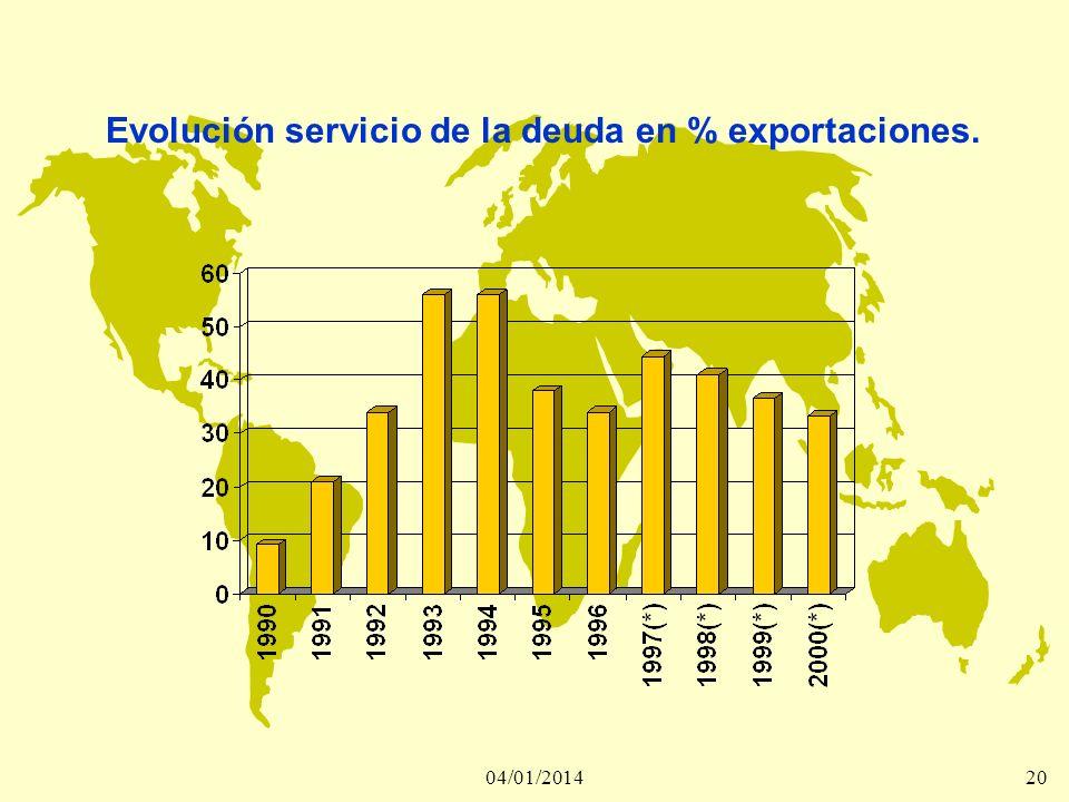Evolución servicio de la deuda en % exportaciones.
