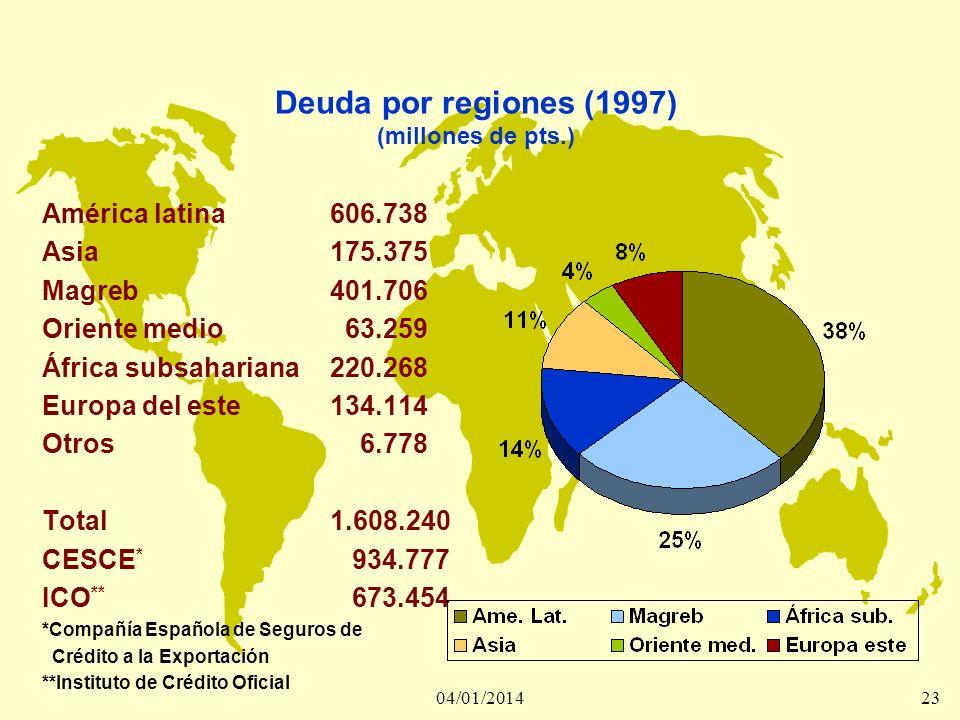 Deuda por regiones (1997) (millones de pts.)