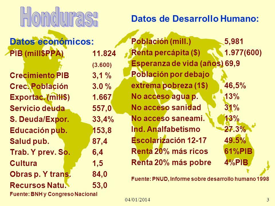 Honduras: Datos de Desarrollo Humano: Datos económicos: