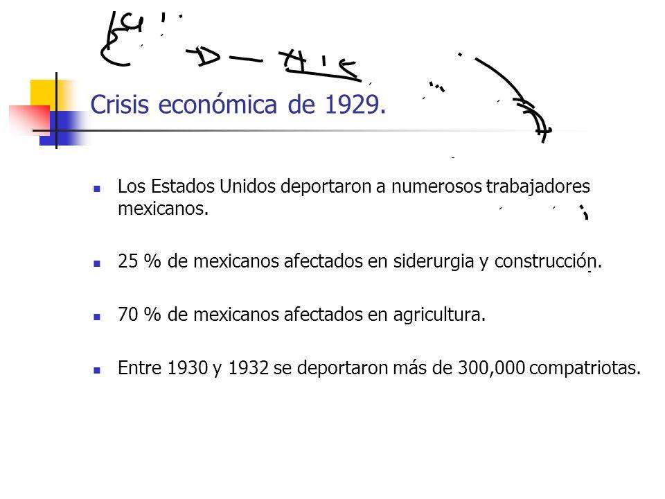 Crisis económica de 1929.Los Estados Unidos deportaron a numerosos trabajadores mexicanos. 25 % de mexicanos afectados en siderurgia y construcción.