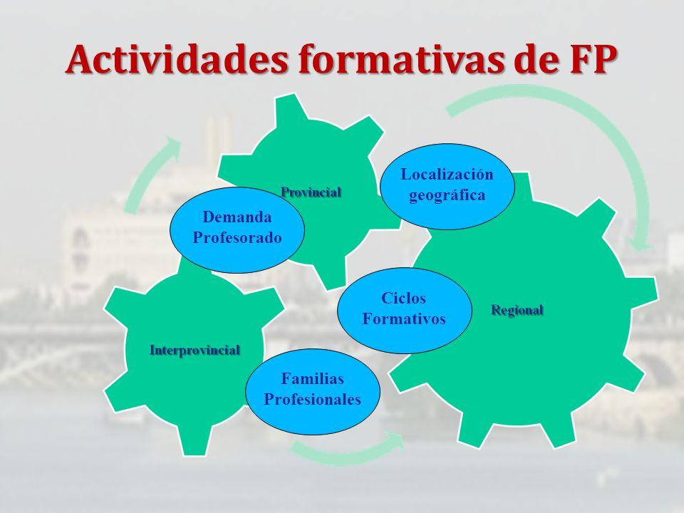 Actividades formativas de FP