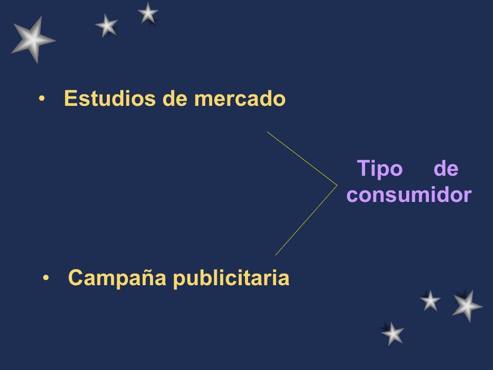 Estudios de mercado Tipo de consumidor Campaña publicitaria