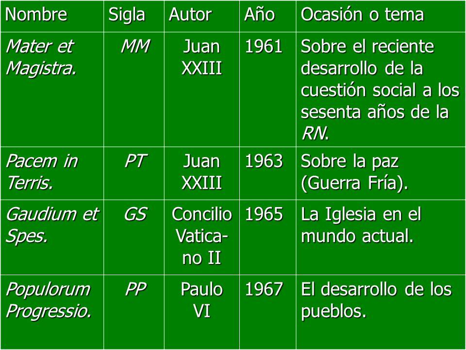 Nombre Sigla. Autor. Año. Ocasión o tema. Mater et Magistra. MM. Juan XXIII. 1961.