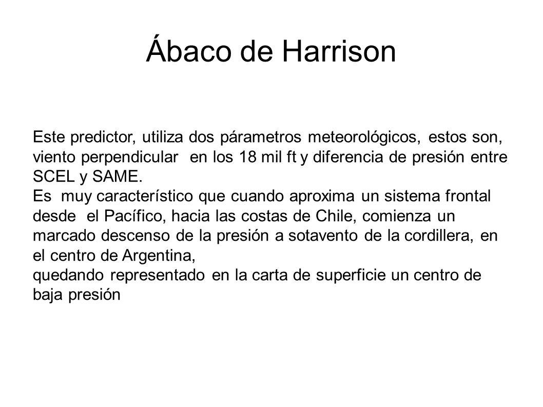 Ábaco de Harrison