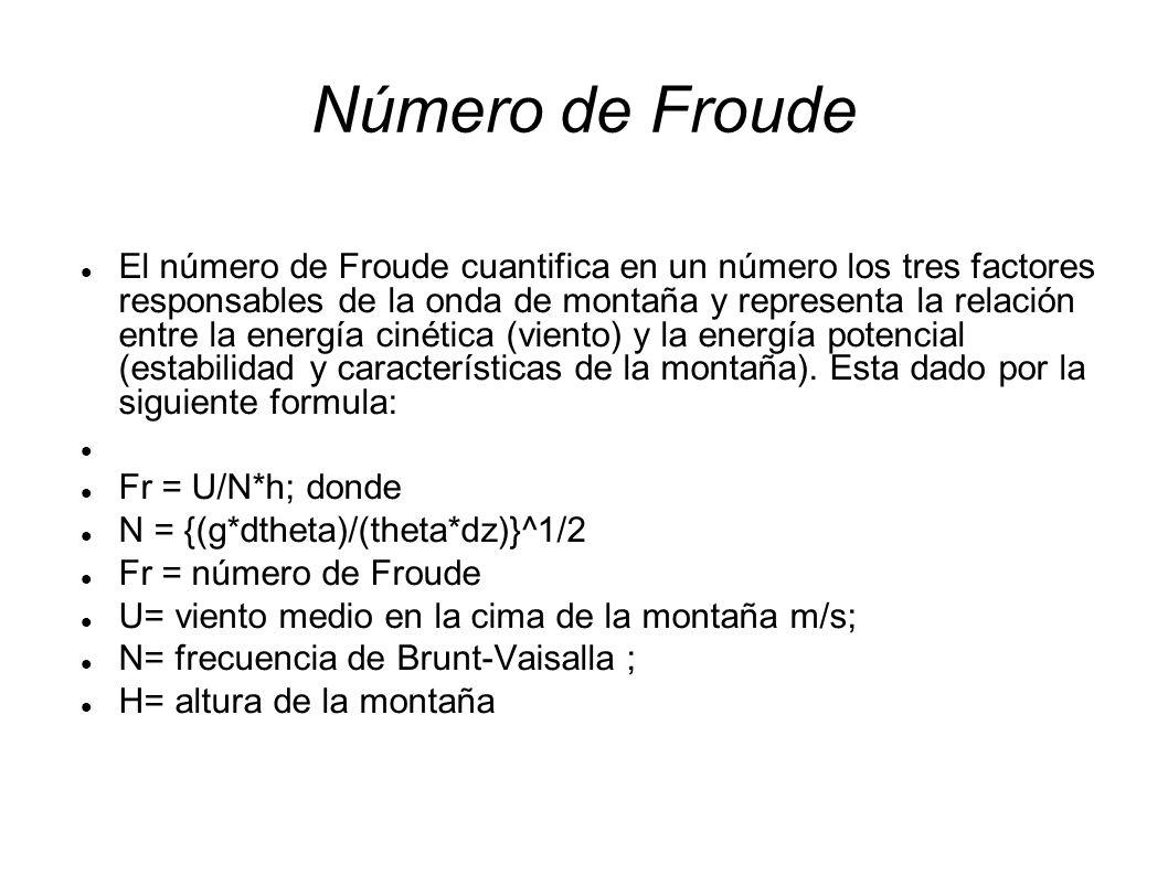 Número de Froude