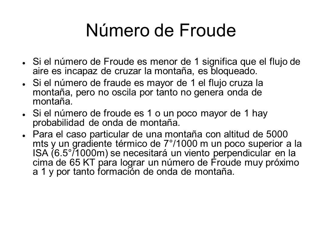 Número de Froude Si el número de Froude es menor de 1 significa que el flujo de aire es incapaz de cruzar la montaña, es bloqueado.
