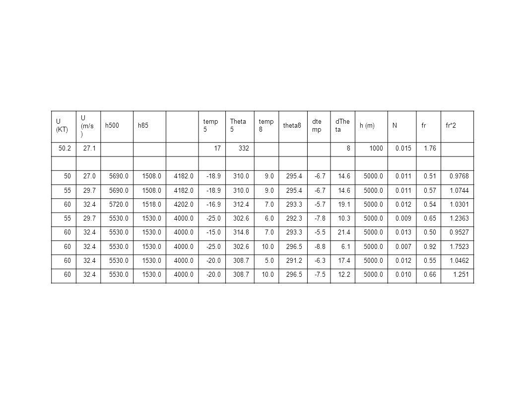 U (KT) U (m/s) h500. h85. temp5. Theta5. temp8. theta8. dtemp. dTheta. h (m) N. fr. fr*2.