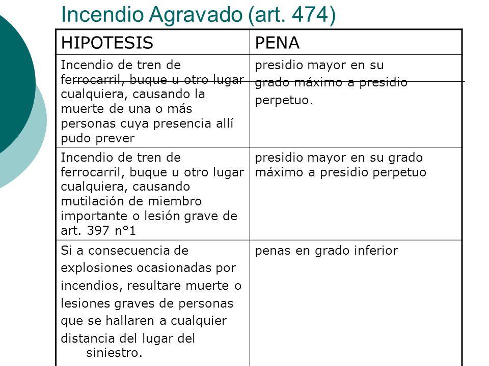 Incendio Agravado (art. 474)