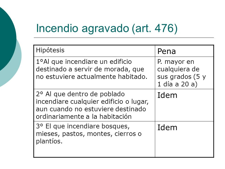 Incendio agravado (art. 476)